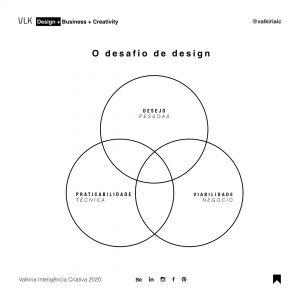 design-thinking-o-desafio